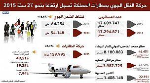 حركة النقل الجوي بمطارات المملكة تسجل ارتفاعا بنحو 2 في المائة سنة 2015