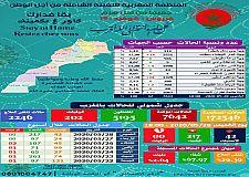 42 إصابة مؤكدة جديدة بالمغرب والعدد الإجمالي يرتفع  إلى 7643 حالة