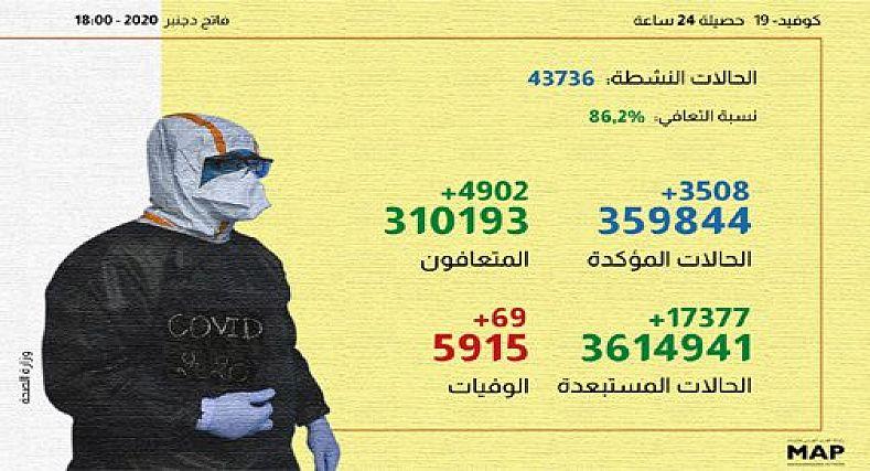 3508 إصابة جديدة و 4902 حالة شفاء خلال ال24ساعة الماضية.