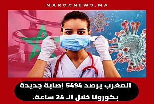 رقم صادم.. المغرب يرصد 5494 إصابة جديدة بكورونا خلال الـ 24 ساعة.