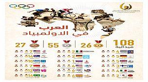 """جائزة """"محمد بن راشد آل مكتوم للإبداع الرياضي"""" تهنئ الرياضيين العرب المتأهلين إلى أولمبياد طوكيو"""