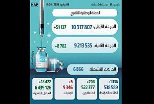 1336 إصابة و 706 حالة شفاء وخمس وفيات خلال ال24 ساعة.