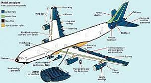 إبرام عقد للتجميع الكامل لهياكل طائرة PC 12 بالبيضاء